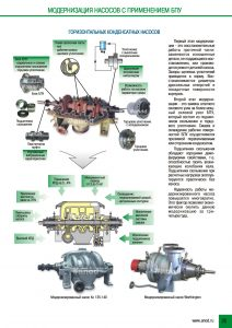 Модернизация насосов с применением БПУ